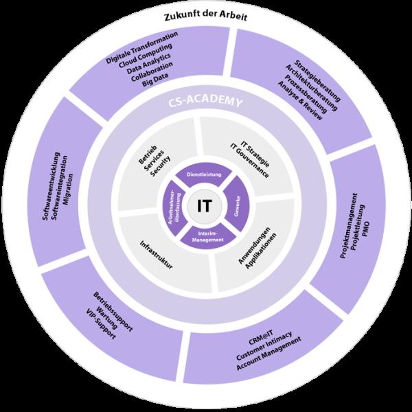 Grafik-Dienstleistungsportfolio